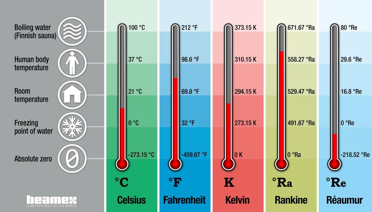 Temperature units and temperature unit conversion - Celsius, Fahrenheit, Kelvin - Beamex blog post