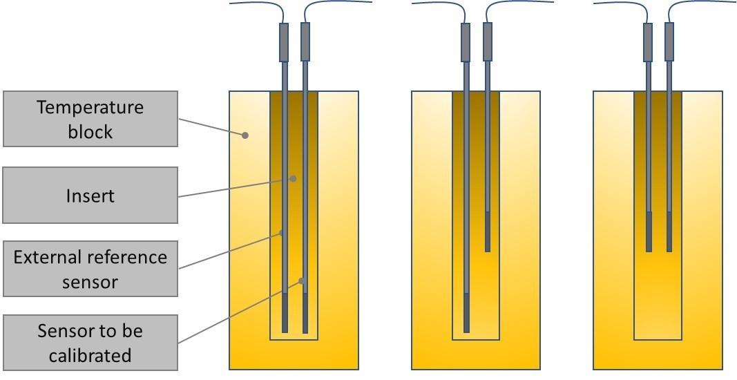 Three sensor pairs at diff heights