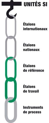 La traçabilité métrologique de l'étalonnage peut aussi être présentée sous forme de chaîne.
