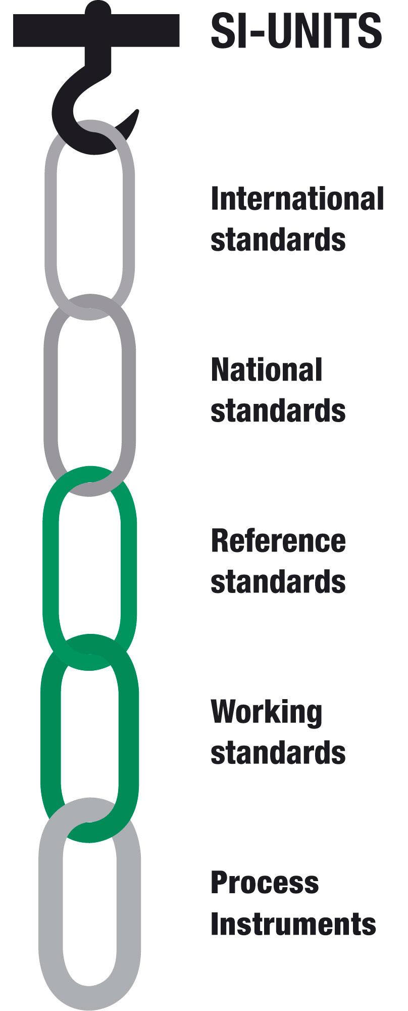 Metrological traceability chain - Beamex