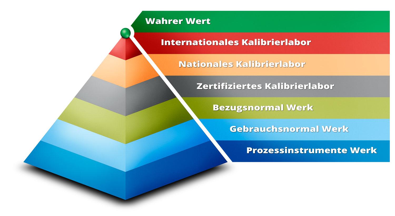 Die messtechnische Rückführbarkeitspyramide
