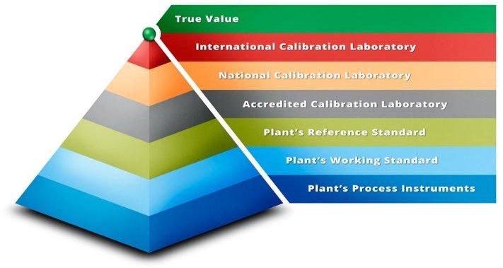 Metrological traceability pyramid - Beamex