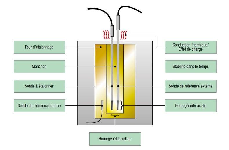 Composantesde l'incertitudelors d'un étalonnagede température avecun four d'étalonnageà air sec