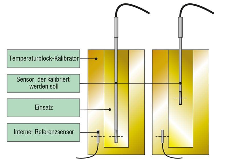 Interner oder externer Referenzsensor?