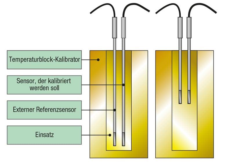 Externer Referenzsensor