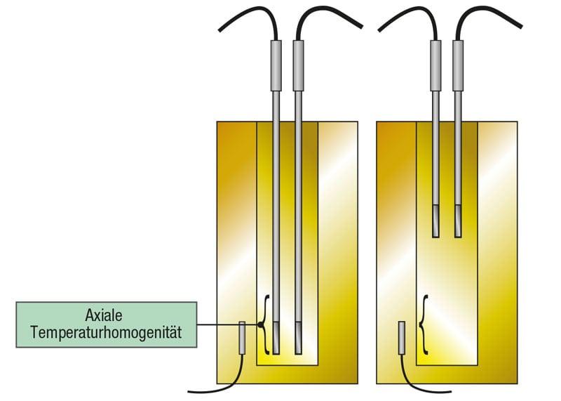 Axiale Temperaturhomogenität