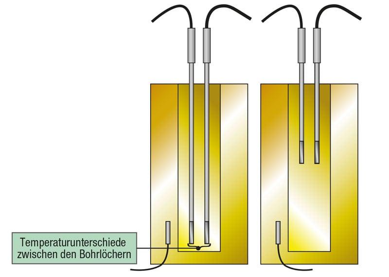 Temperaturunterschiede zwischen den Bohrlöchern