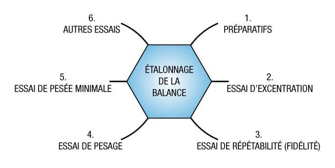 L'étalonnage des balances - procéder à un étalonnage et aux différents essais à réaliser