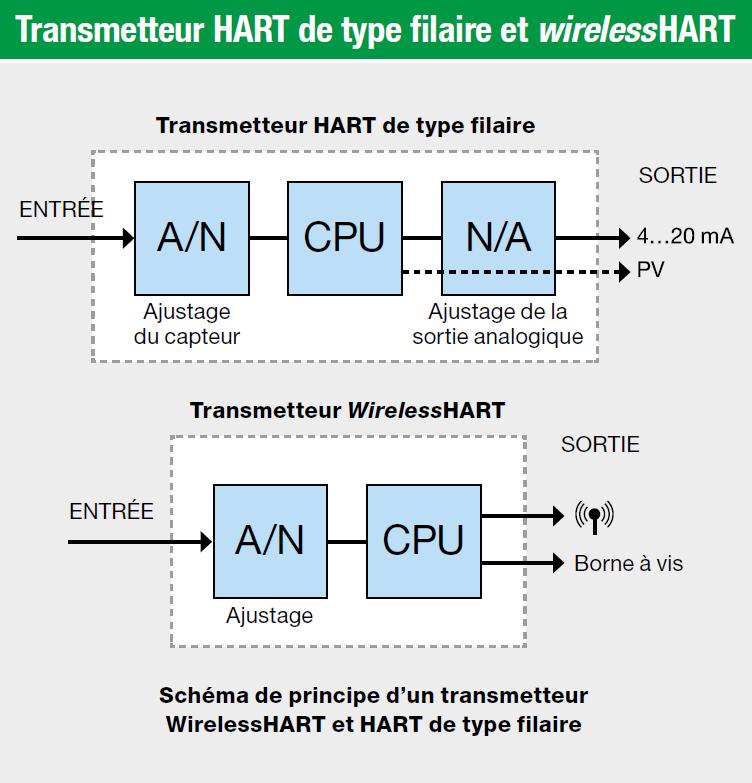Transmetteur HART de type filaire et wirelessHART