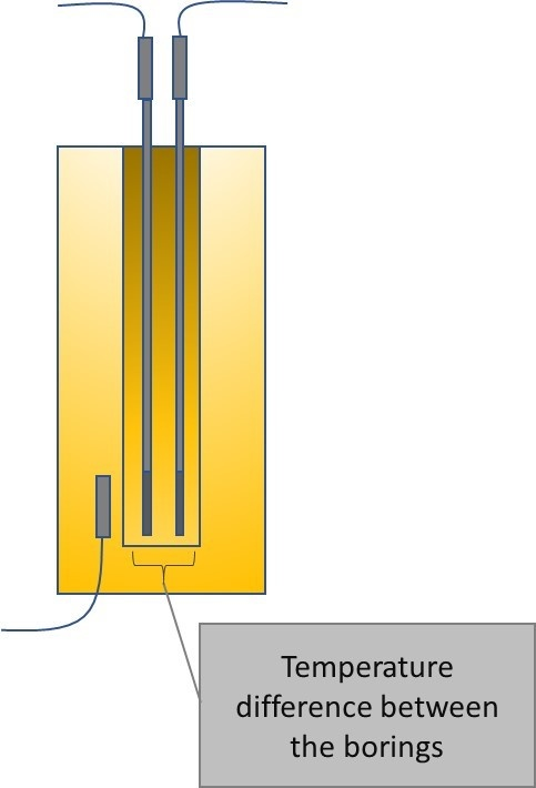 Difference between borings - Uncertainty components of a temperature calibration using a dry block. Beamex blog article.