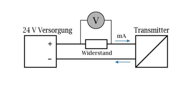 Ohmsches Gesetz- Messung des Transmitter-Stroms mit einem in Reihe geschalteten Widerstand