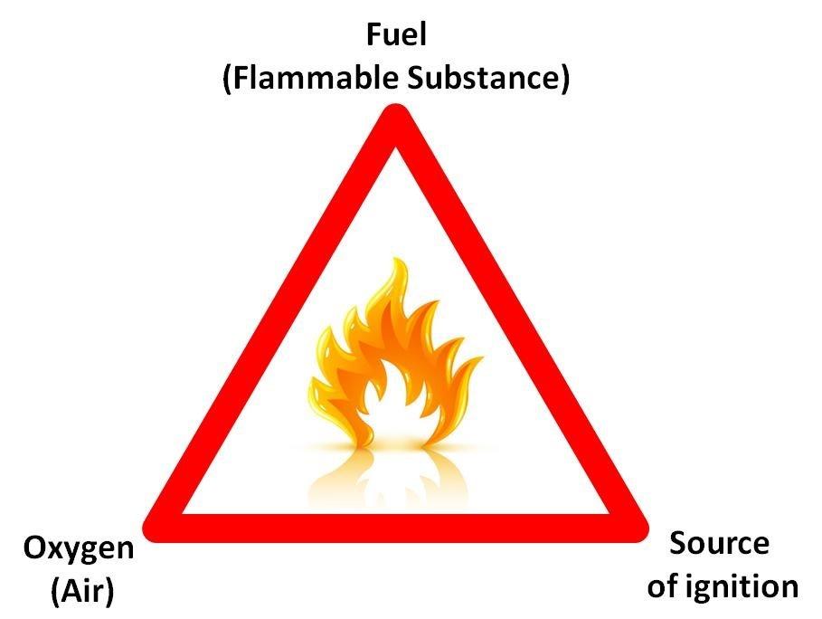 Explosion triangle