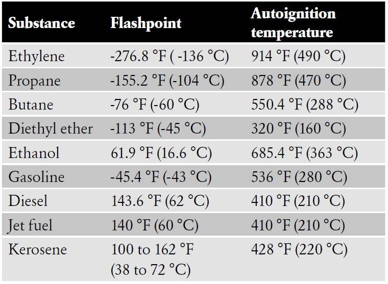 Flashpoints and autoignition temperatures