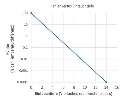 Verhältnis zwischen der Eintauchtiefe des Thermometers (Vielfaches des Durchmessers) und dem relativen Fehler der Temperaturdifferenz (des Temperaturblocks und der Umgebungstemperaturen)