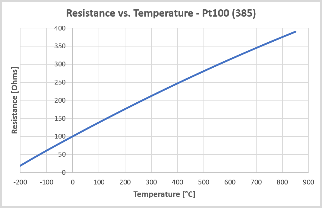 resistance vs temperature graph