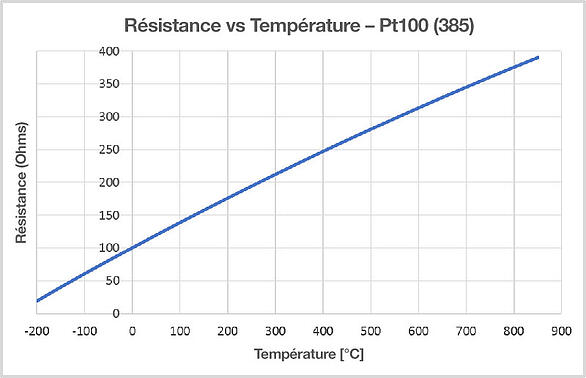 Pt100 temp sensor FRA-Resistance-vs-temperature