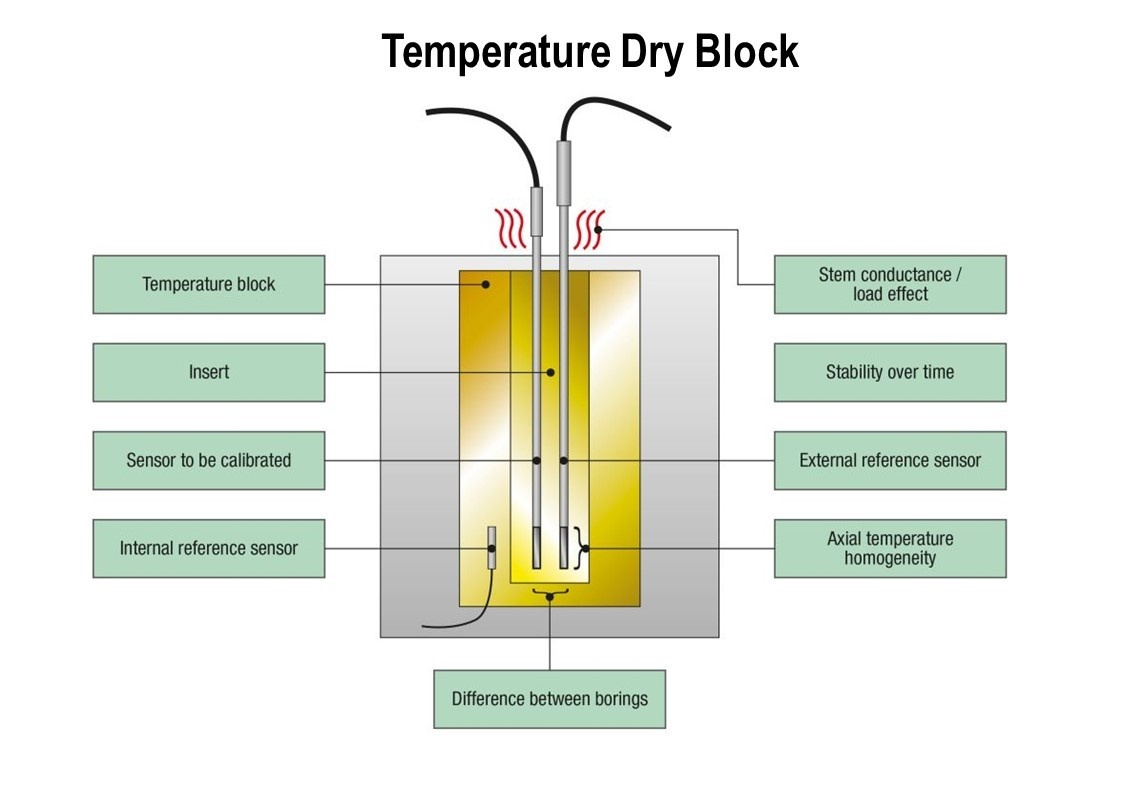 Temperature dry block uncertainty components - Beamex blog post