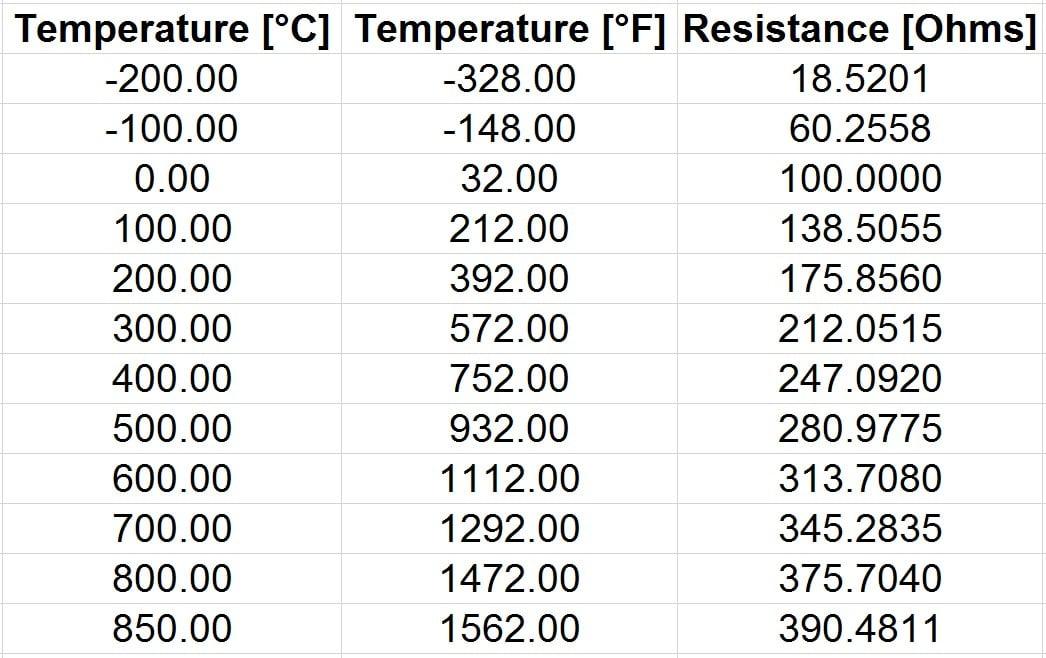 rtd pt100 resistance table