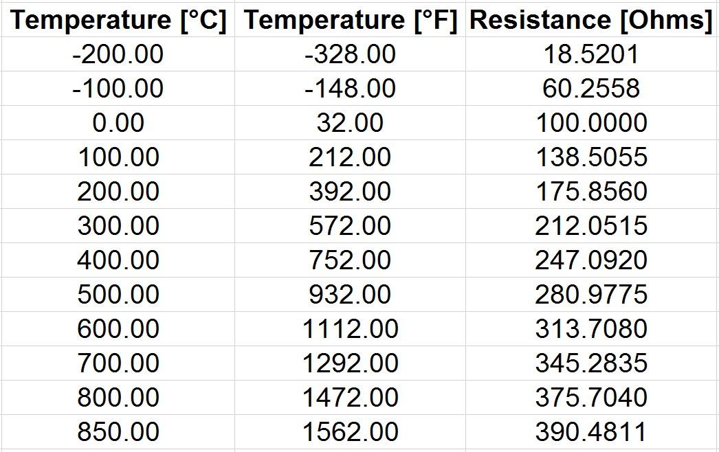 temperature resistance table dots
