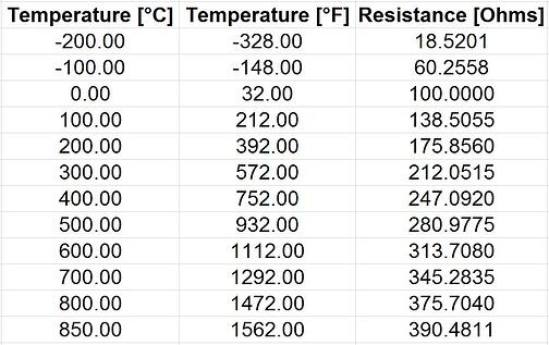 Pt100 temperature sensor – useful things to know