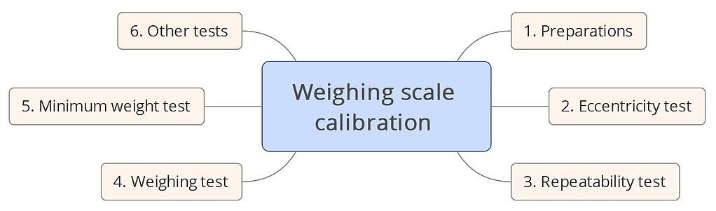 Weighing Scale Calibration How To Calibrate Instruments Beamex Blog Post