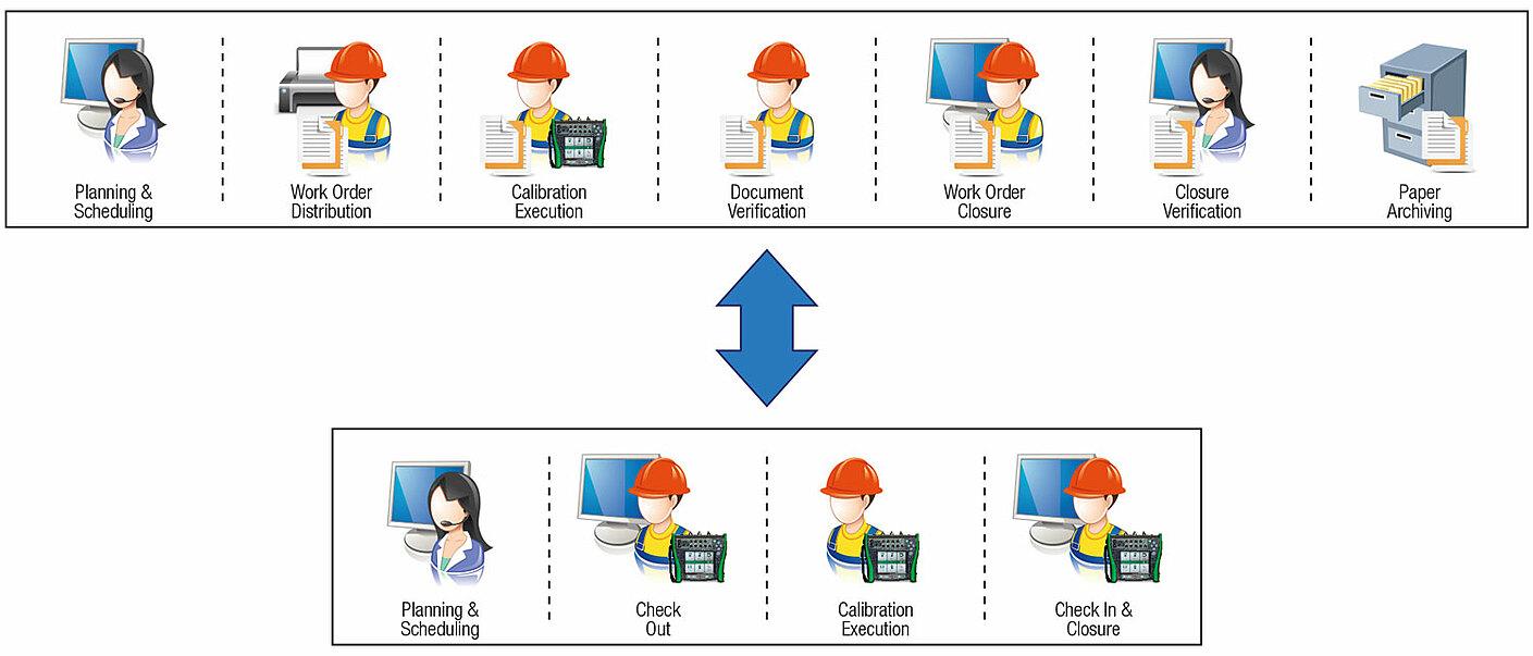 Beamex integrated calibration diagram