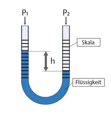 Druckeinheiten auf Grundlage von Flüssigkeitssäulen