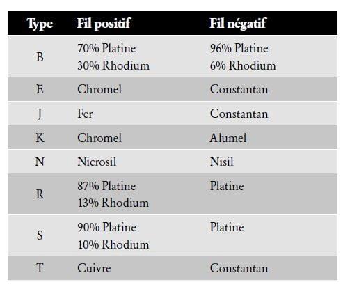 une liste des thermocouples les plus courants et leur composition