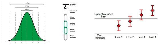 Calibration uncertainty